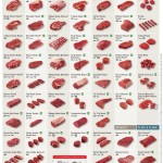 Beef Cuts and Cooking Methods